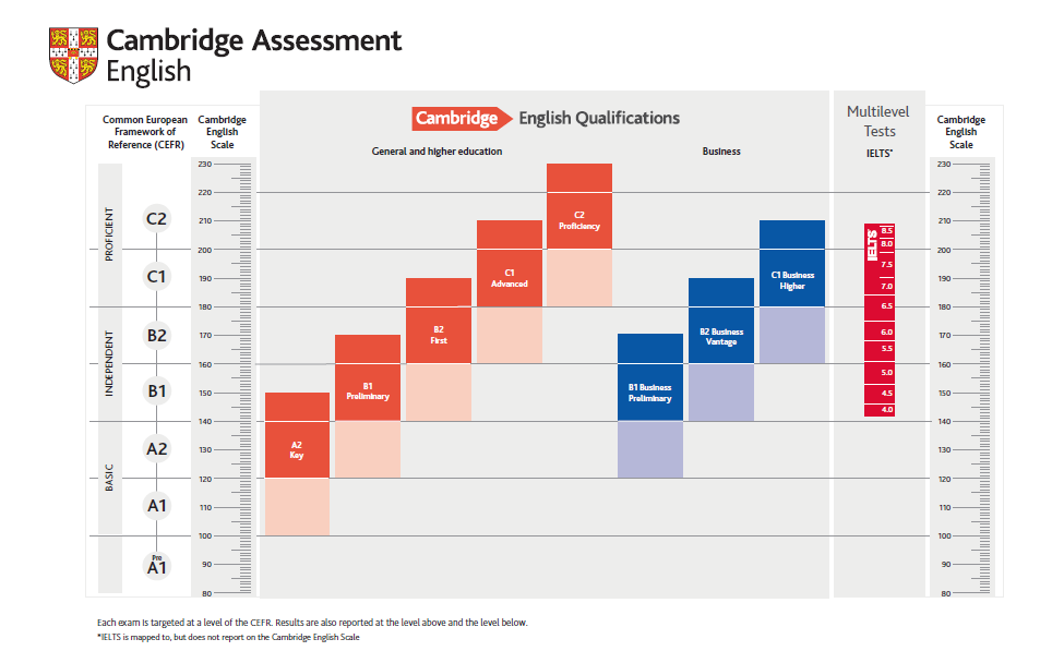Extended Certification Cambridge English Support Site